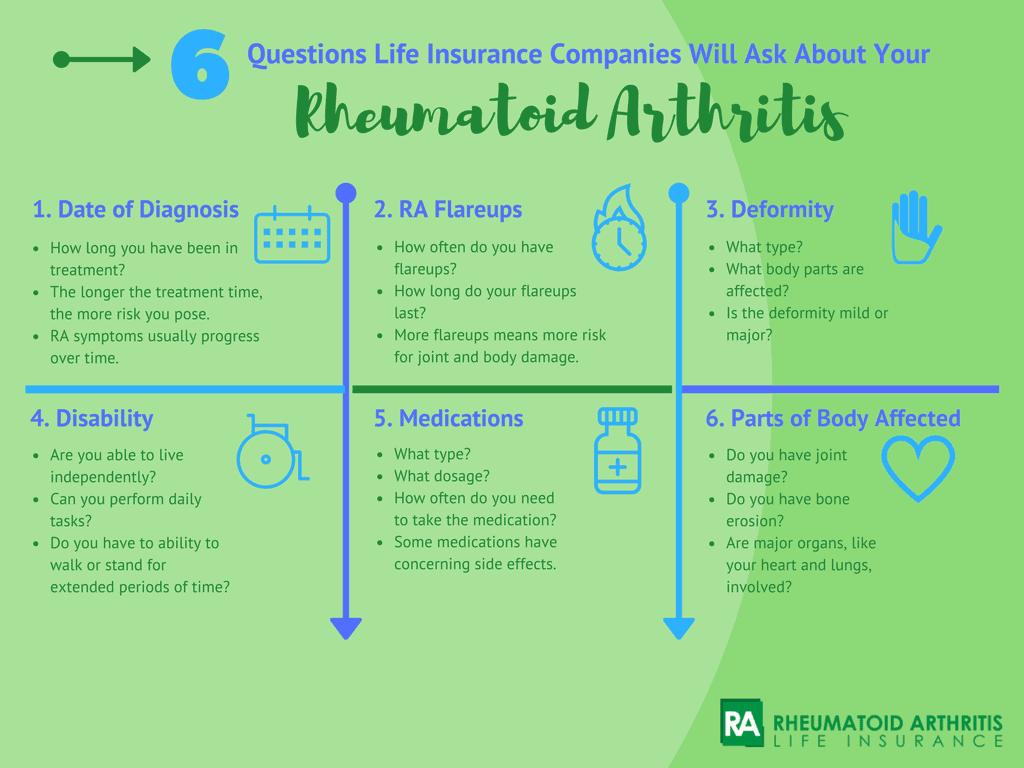 Daily Life with Rheumatoid Arthritis