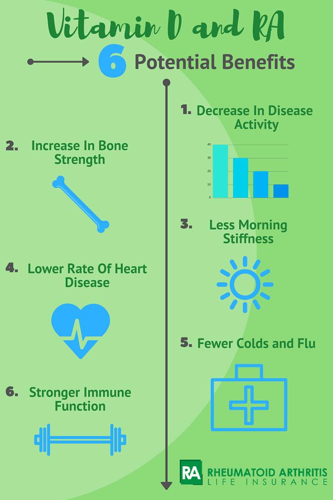 Vitamin D rheumatoid arthritis