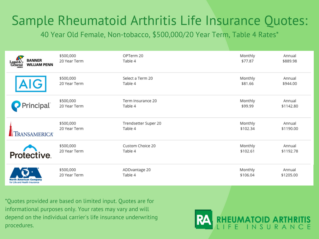 20 Year Term Life Insurance Quotes Inspiration Life Insurance Quotes With Rheumatoid Arthritis  8 Examples