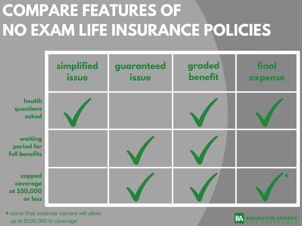 non med life insurance ra