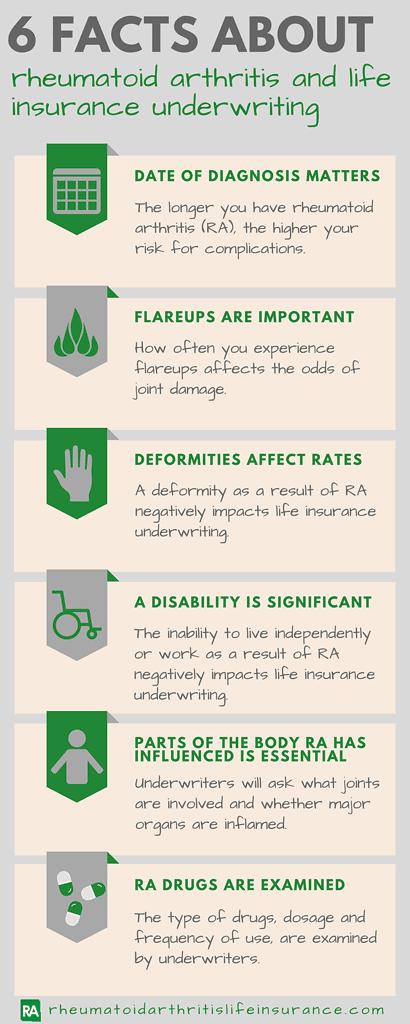 rheumatoid arthritis life insurance underwriting