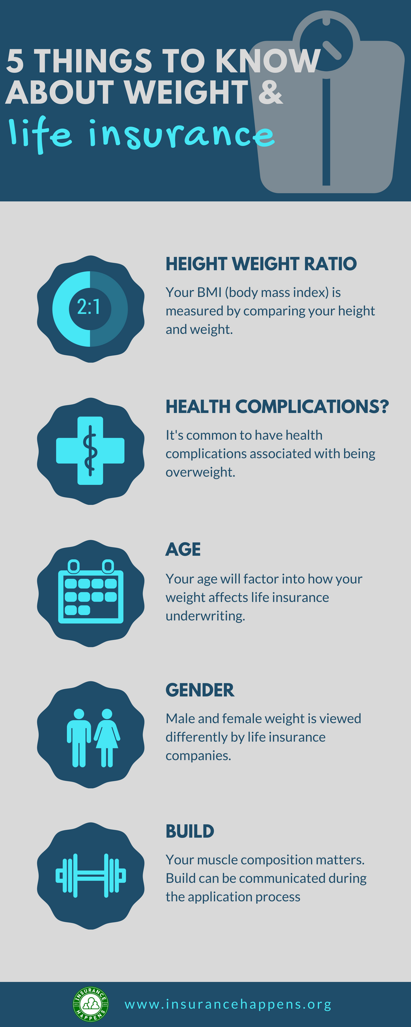 chart with 5 things to know about weight and life insurance