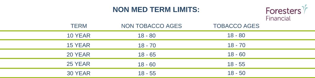 non med life insurance companies